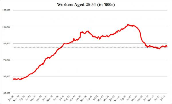 Workers Aged 25-54 (in '000s), from Tyler Durden, zerohedge.com