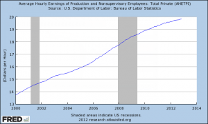Average Hourly Earnings 2000-2012