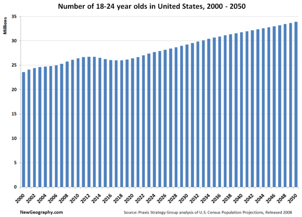 Number of 18-24 year olds in United States, 2000 - 2050, by Mark Schill, newgeography