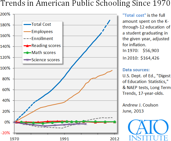 cato_coulson_trends_in_us_education_june_2013